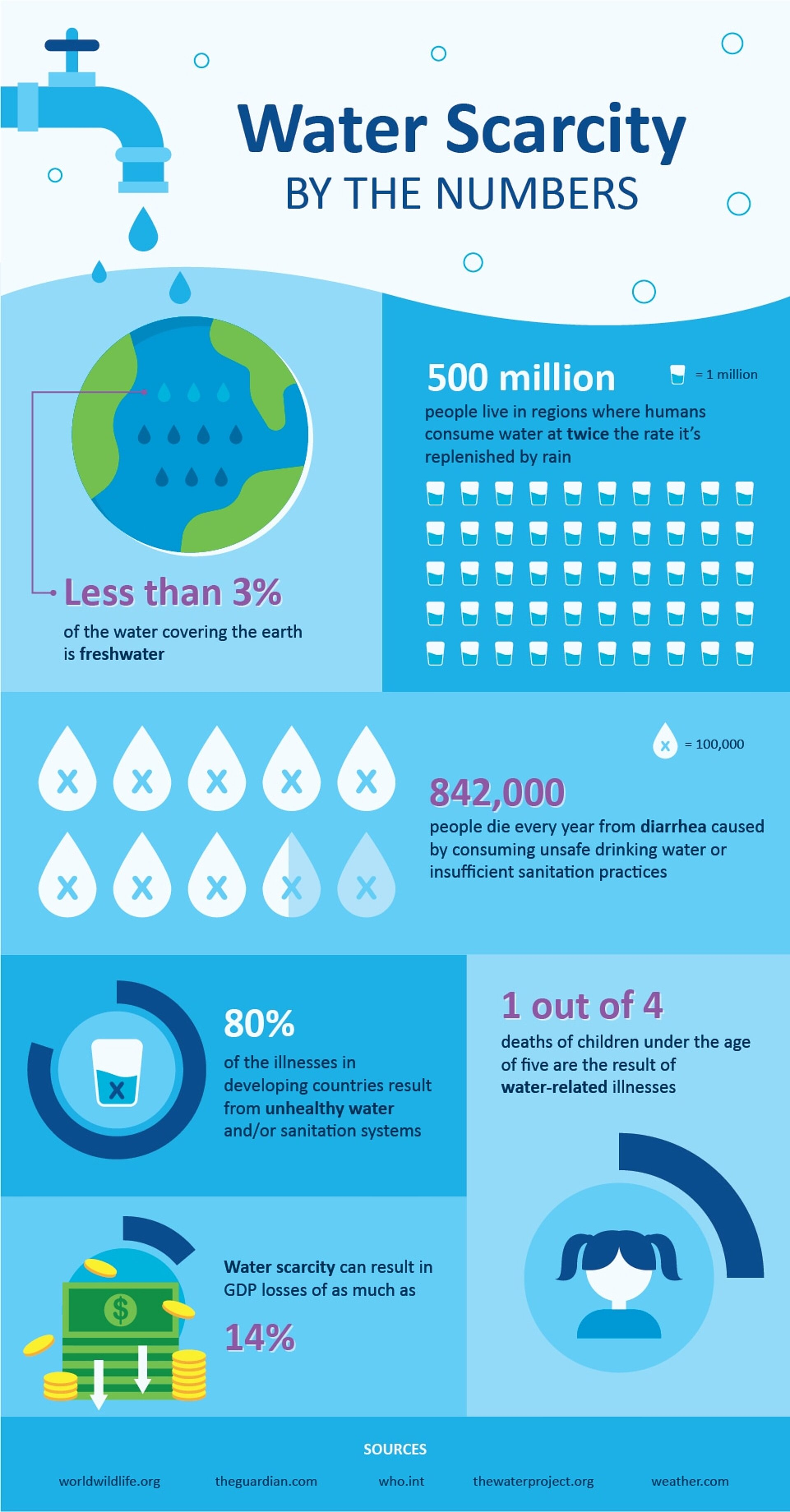 Water scarcity by the numbers